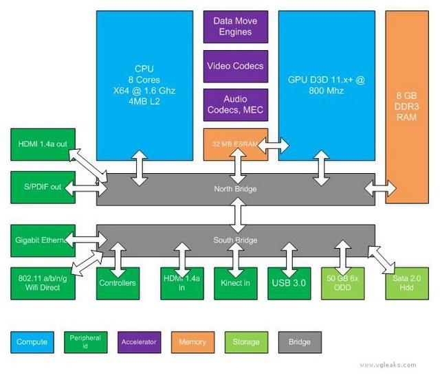Xbox 720  - Xbox 720 - Screenshots - 0 Hits